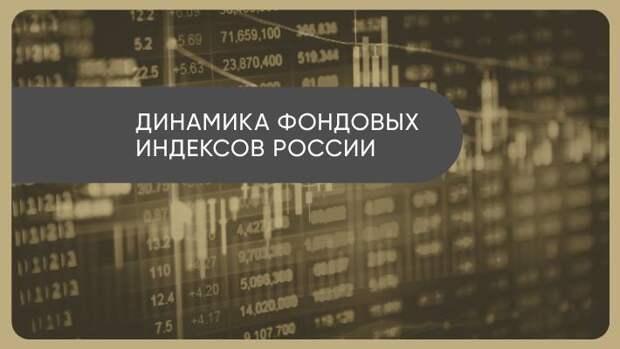 Давление глобальной инфляции охладило фондовый рынок