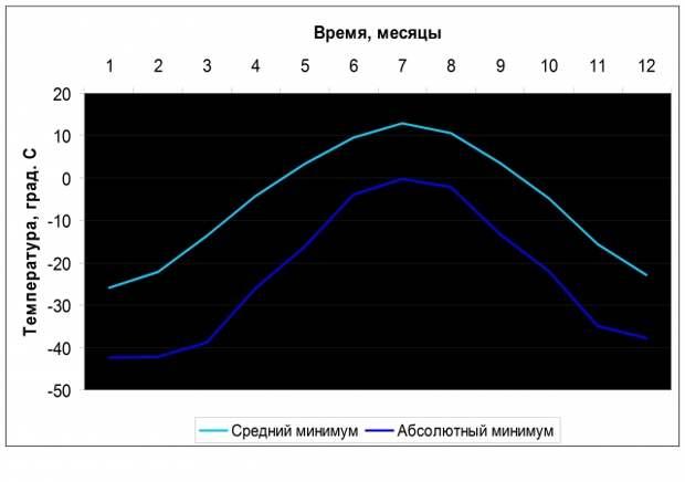 Рис. 12. Средняя минимальная температура воздуха и абсолютные минимумы в Монголии (станция Улан-Батор)