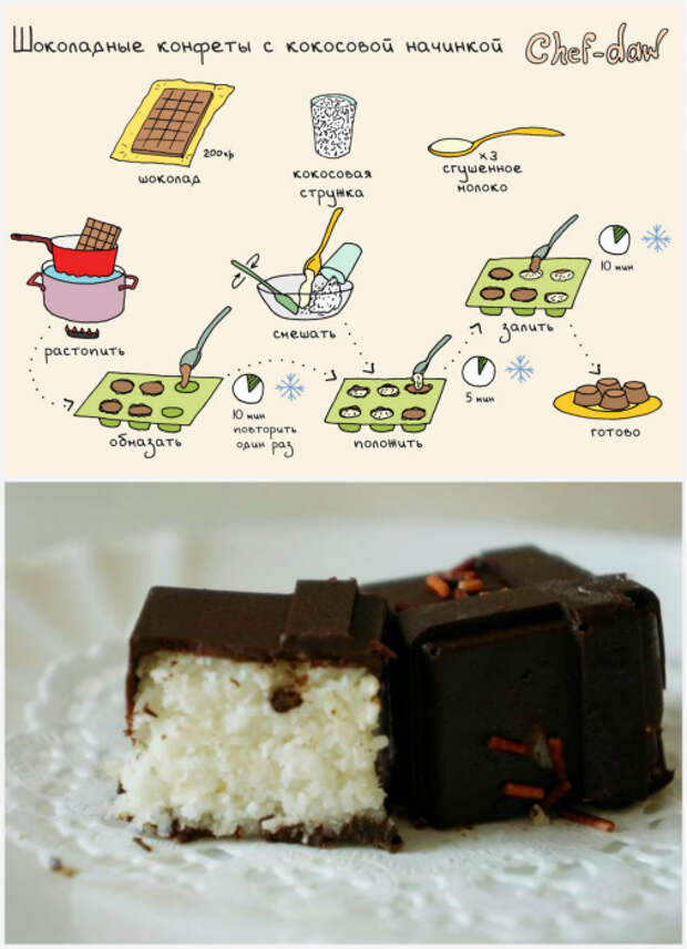 Шоколадные конфеты с кокосом.