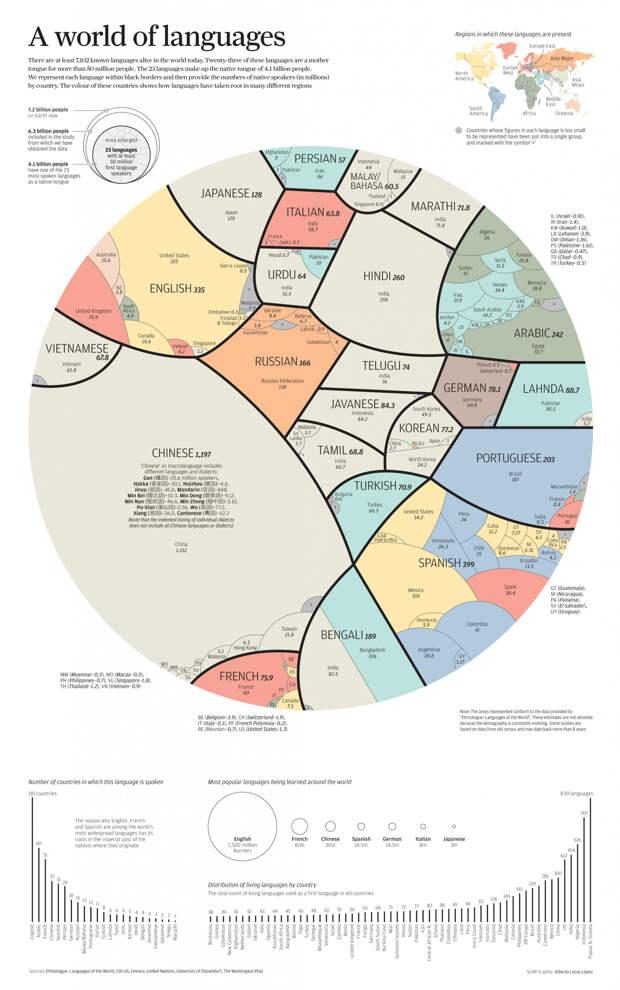 Количество носителей основных языков в мире