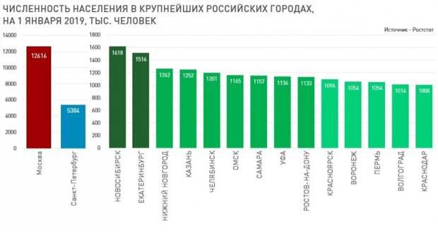 Население крупнейших городов России-2019