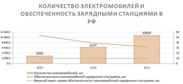 Количество электромобилей и обеспеченность зарядными станциями в РФ