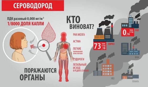 Превышения ПДК сероводорода иформальдегида фиксировала УГМС вТагиле занеделю