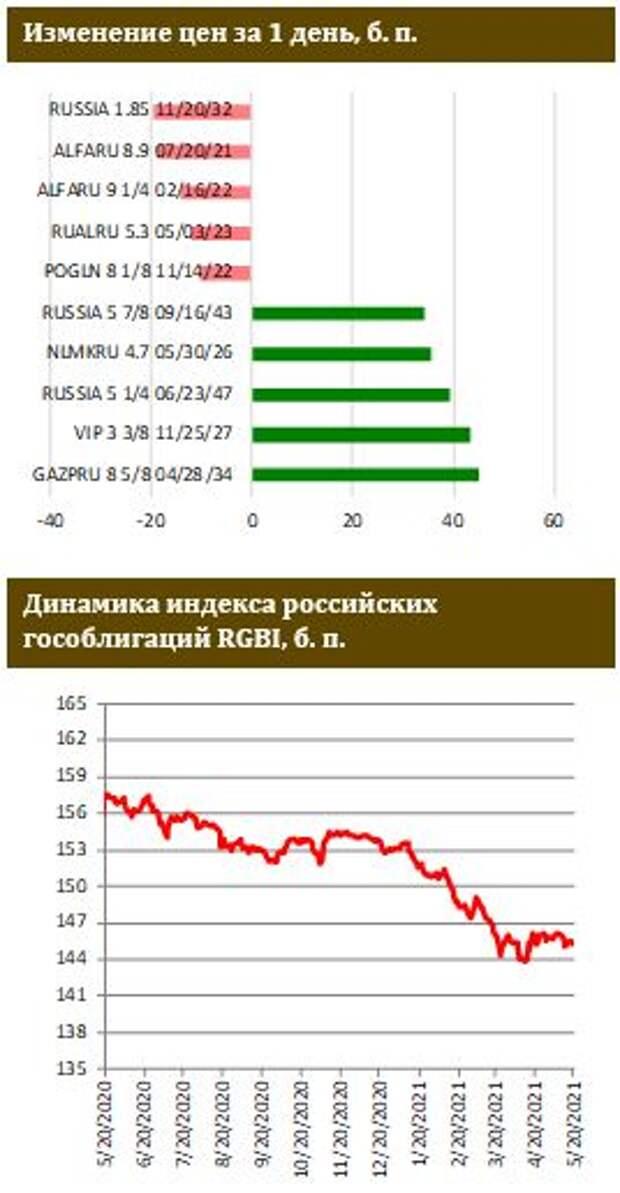 ФИНАМ: Инфляция цен производителей разогналась не на шутку