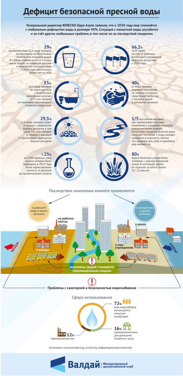 Дефицит безопасной пресной воды