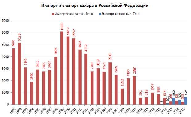 Свеклосахарные успехи, российские роботы-комбайны и советский импорт зерна