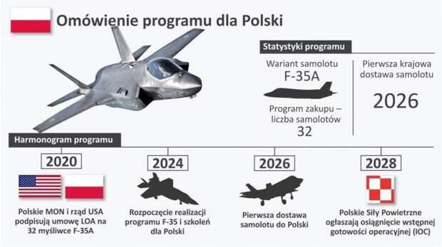 Модернизация вооруженных сил Польши: желания и возможности
