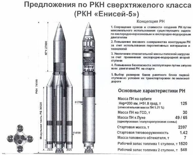 «Роскосмос» заключил контракт в 1,5 млрд рублей на проектирование сверхтяжелой ракеты