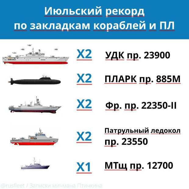 В Керчи заложили 2 новых УДК проекта 23900