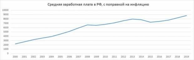 О пресс-секретаре президента, 15-тысячном доходе, демографии и народном благосостоянии
