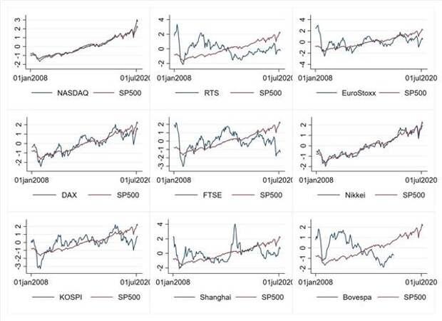 Динамика мировых индексов