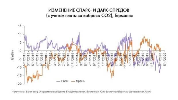 Электрогенерация вЕвропе: спреды продолжают падать, несмотря наснижение сырьевых цен