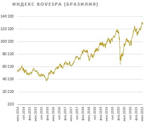Индекс Bovespa