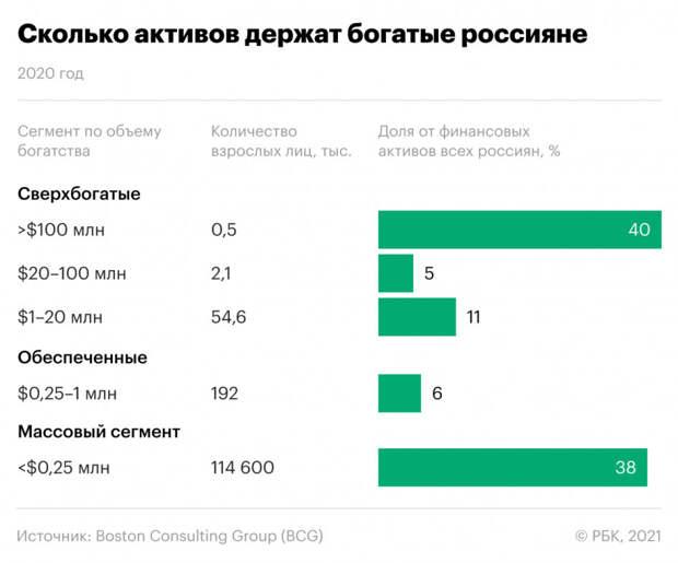 Рейтинг активов богатых россиян
