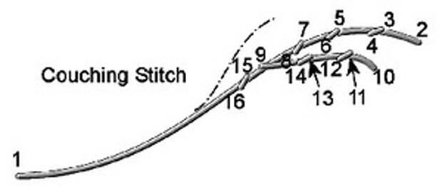 Бразильская техника вышивки (BRAZILIAN DIMENSIONAL EMBROIDERY). Швы и стежки, мастер-класс и видео