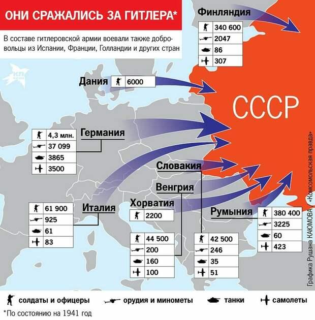 Какие союзники были у Гитлера в начале Великой Отечественной войны.