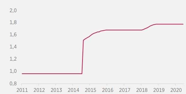 Динамика золотовалютных резервов Китая, тыс. т
