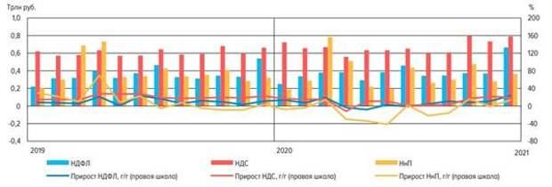 Оценка налоговых поступление по данным платежной системы Банка России