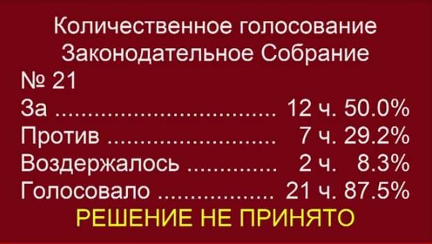 «Страшная месть» депутатов ЗакСобрания
