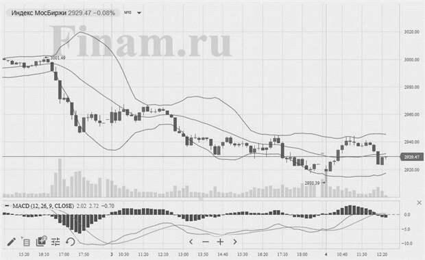 Позитивные торги в Европе и растущая нефть позволили российским индексам прекратить снижение