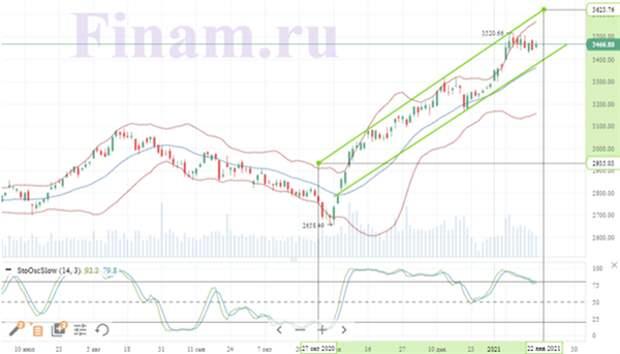 Российский рынок отыграл потери вторника