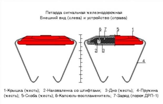 Зачем на рельсы устанавливают петарды: чем взрывы «грозят» поезду