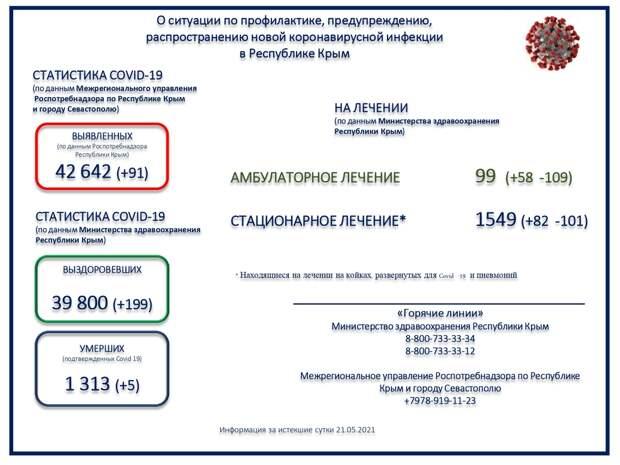 Коронавирус в Крыму и Севастополе: Последние новости, статистика на 22 мая 2021 года