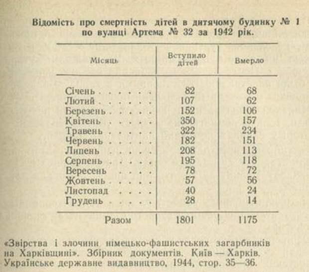 Учителя палачей Одессы 2 мая 2014-го: Харьков 13 марта 1943