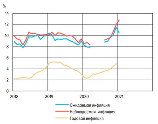 Инфляционные ожидания россиян остаются на повышенном уровне