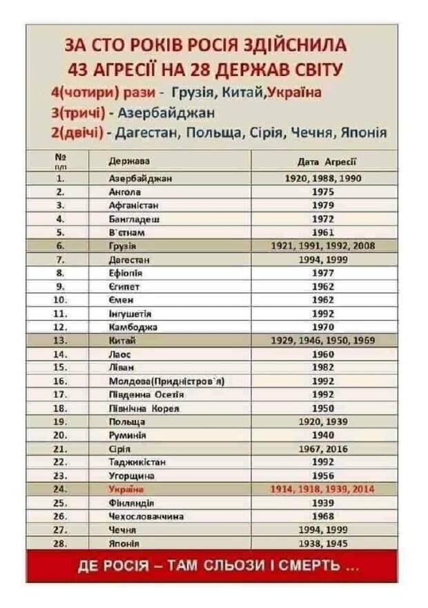 """43 """"агрессии"""" России, или незамутнённый взгляд на историю"""