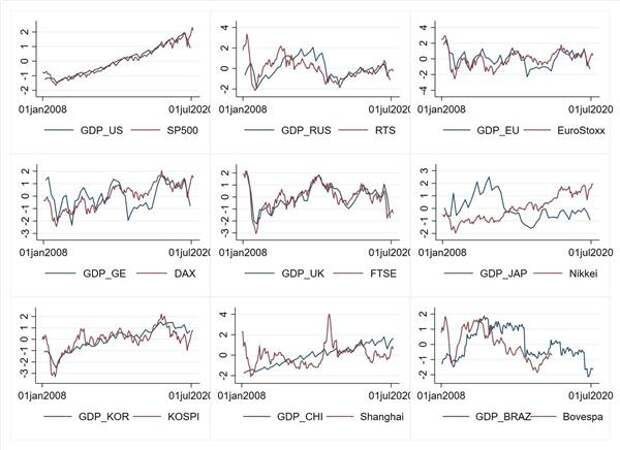 Динамика рост номинального ВВП в долларах и рыночного индекса в долларах