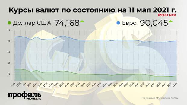 Доллар подорожал до 74,16 рубля