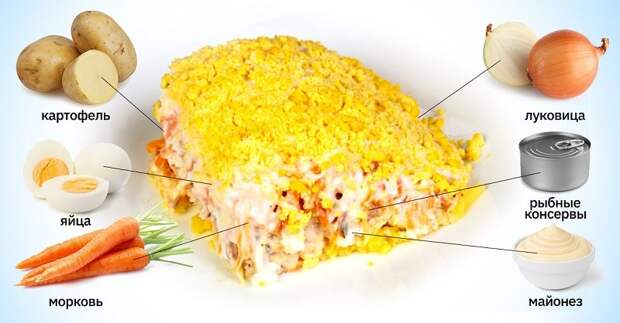 как сделать салат мимоза без сыра