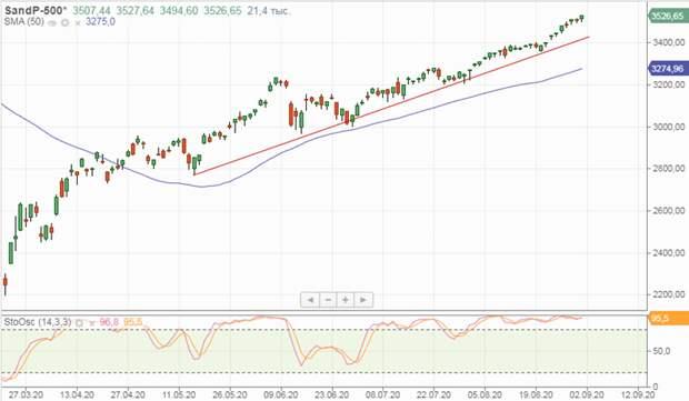 Ралли на биржах США продолжается