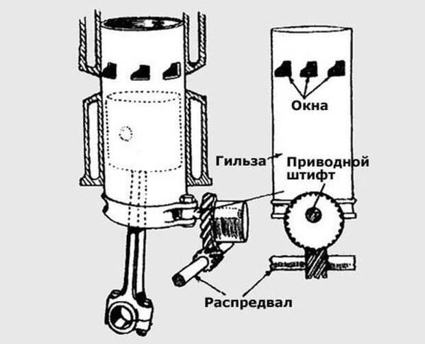 Гильзовый газораспределительный механизм фирмы Argyll (конструкция Барта и Макколлума). Использовался в автомобилях Argyll в 1912–1914 годах. Позже он был перенят в авиадвигателестроении. авто, автомобили, двигатель