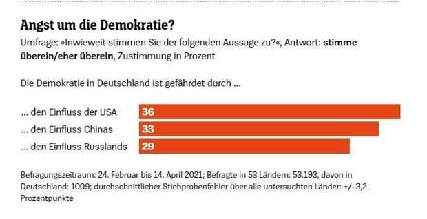 США – главная угроза мировой демократии, – так считают немцы