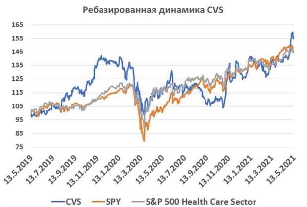 CVS Health - недооцененная сеть аптек и клиник