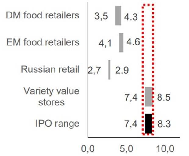 Fix Price: ценовой диапазон IPO в сравнении с публичными аналогами, EV/EBITDA