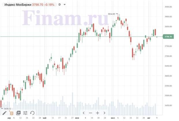 Рынок открылся снижением - продают бумаги золотодобытчиков