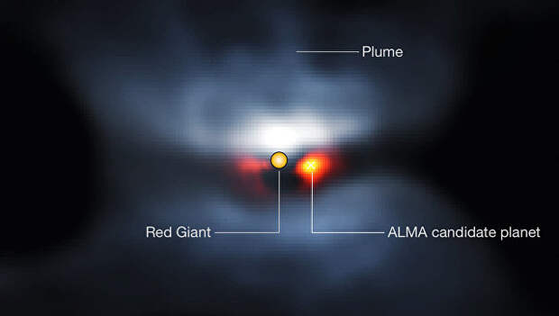 Звездная система L2, умирающая звезда в ней (в центре) и обреченная планета (справа)