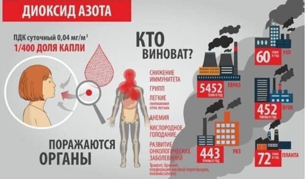 Превышение ПДК диоксида азота вчетыре раза: замеры воздуха вНижнем Тагиле 3февраля