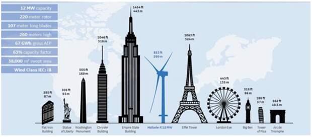 General Electric концентрируется на производстве авиационного и энергетического оборудования