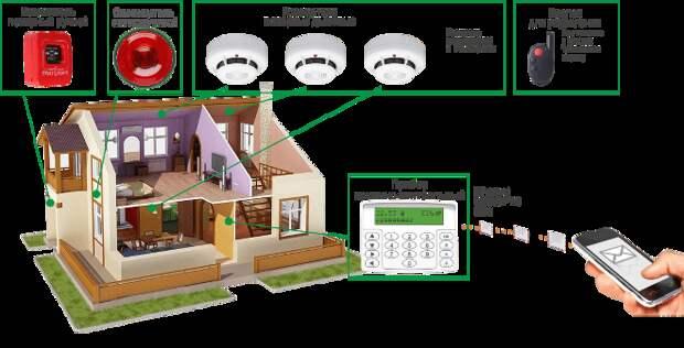 Сигнализация для дачи с сиреной и датчиком движения (61 фото)