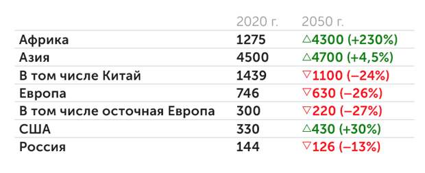 Восточной Европы становится меньше