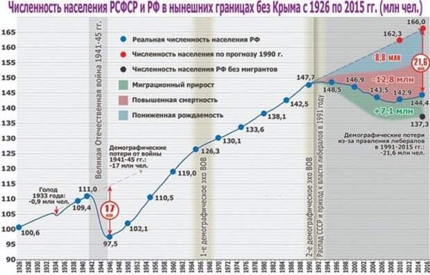 Численность населения РСФСР в нынешних границах без Крыма