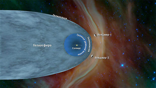Вояджеры покинули гелиосферу — пузырь солнечного ветра, внутри которого находится наша планетная система.