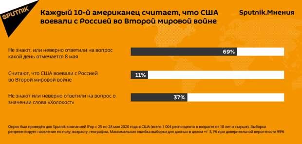 Опрос: 11% американцев считают, что Россия была противником США во Второй мировой