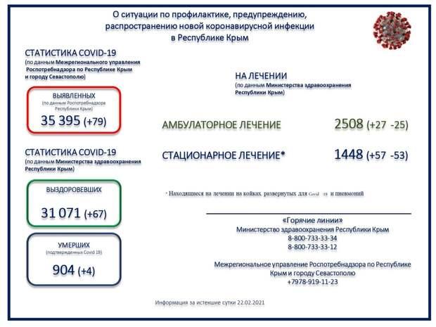 Ещё четверо пациентов с коронавирусом умерли в Крыму