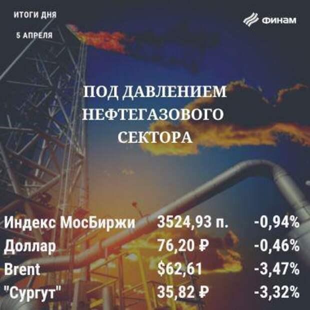 """Итоги понедельника, 5 апреля: Слабость нефти сыграла против российских """"быков"""""""
