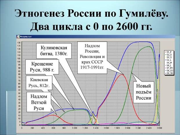 Русские находятся в предпоследней фазе своего развития, а потом исчезнут. Историческое предсказание Льва Гумилёва